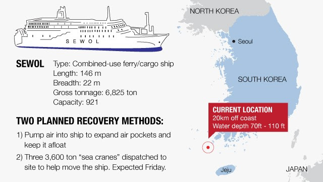 South Korean ferry rescue operation