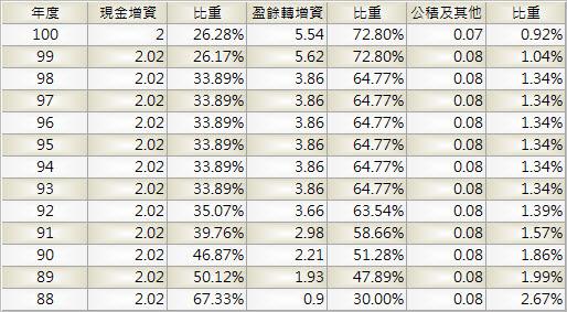 6203_海韻電_股本形成_1001Q