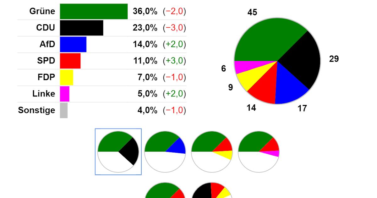 Baden Württemberg Wahlen 2021 - Kleine Parteien können ...
