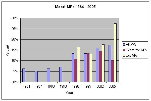 maorirepresentation