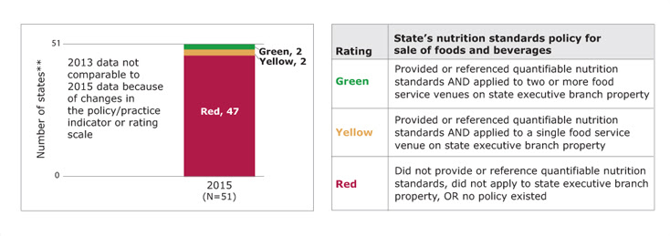 Bar chart showing the number of states rated green, yellow, and red for nutrition standards policy for foods and beverages sold on state executive branch property in the 2015 PSRs, along with a table showing the rating scale. In 2015, of states with available data, 2 states rated green, 2 states rated yellow, and 47 states rated red. Green means the state provided or referenced quantifiable nutrition standards and applied to two or more food service venues on state executive branch property to meet the state's nutrition standards policy for sale of foods and beverages. Yellow means the state provided or referenced quantifiable nutrition standards and applied to a single food service venue on state executive branch property to meet the state's nutrition standards policy for sale of foods and beverages. Red means the state did not provide or reference quantifiable nutrition standards, did not apply to state executive branch property,or no policy existed to meet the state's nutrition standards policy for sale of foods and beverages. States with missing data are not included. (State count includes the District of Columbia.)