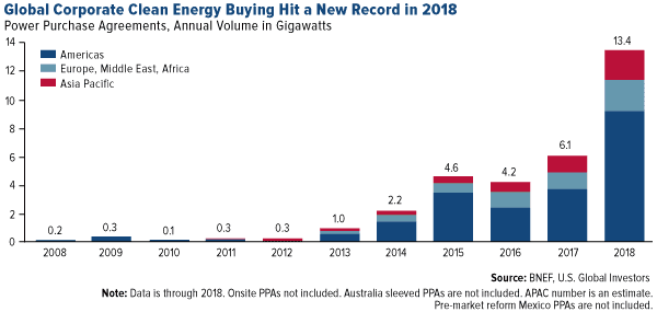 Global Corporate Clean Energy Buying Hit a New Record in 2018