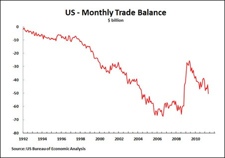 11 08 01 Trade Balance