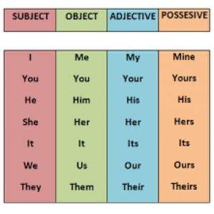 possessive pronoun pengertian  contoh kalimatnya