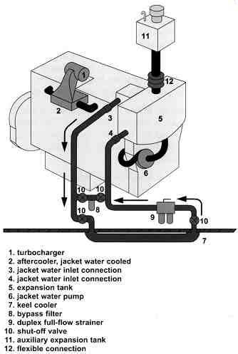 Diesel Engines: Cooling systems