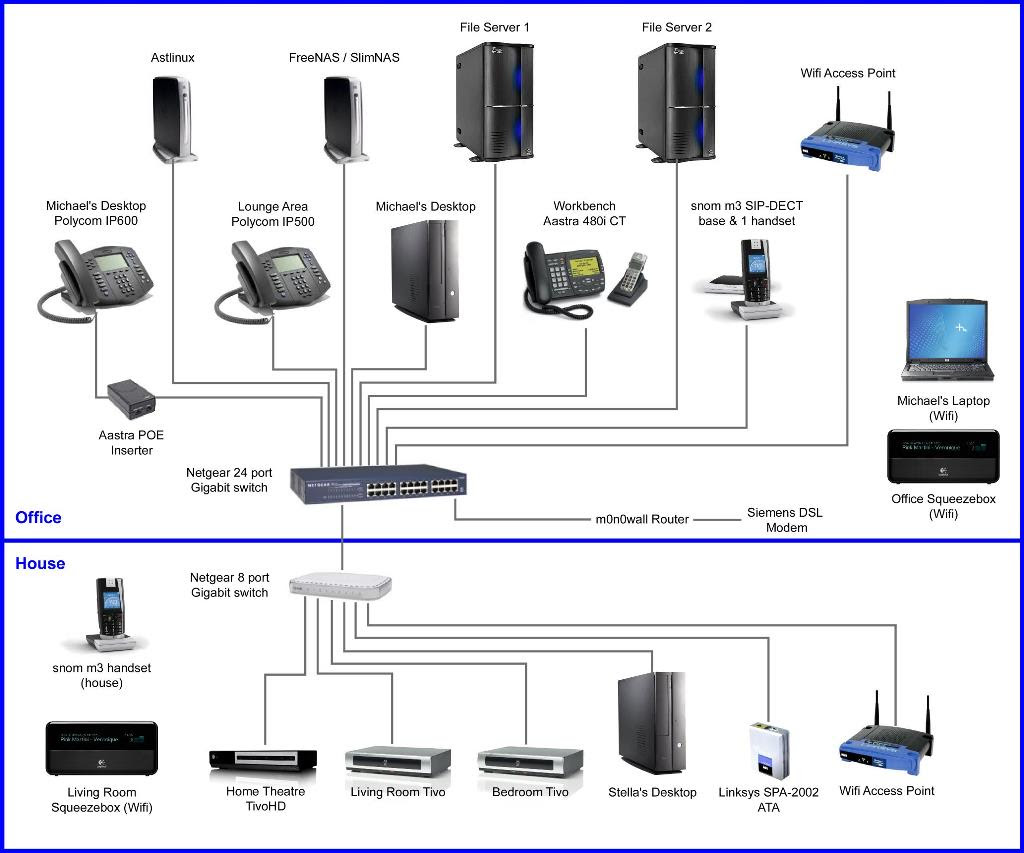 How To Be Beautiful  Home Network Diagram