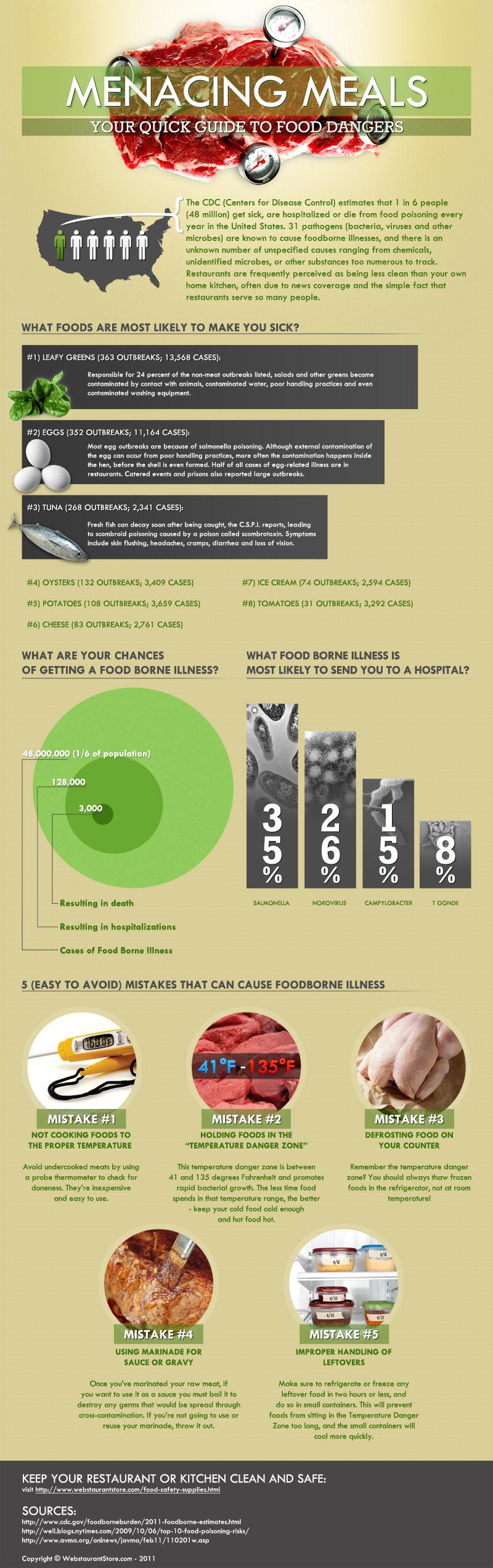 Menacing Meals Infographic