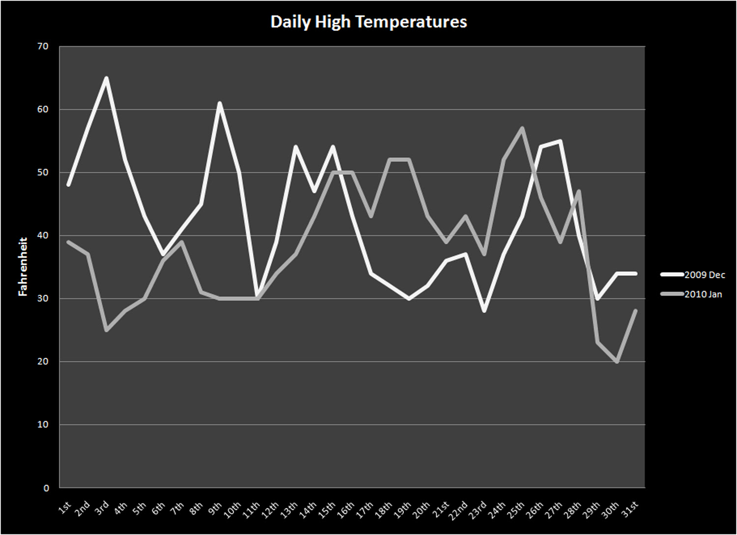 High Temperatures Dec 2009 vs. Jan 2010