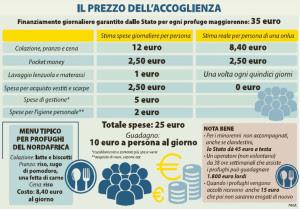 Il business dei rifugiati a Roma  (clicca per ingrandire)