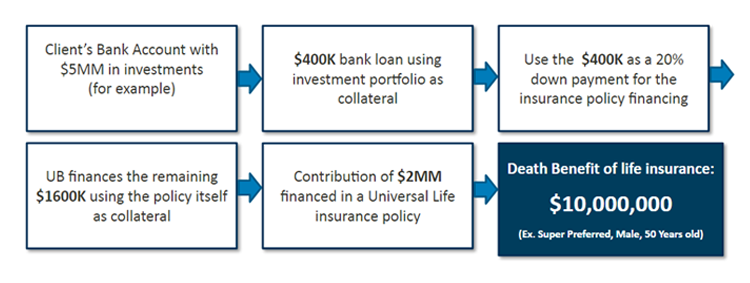 A - Example of an Investment Stragety associated with a ...