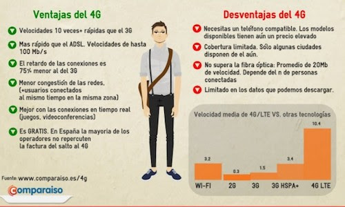 Infografías: ventajas y desventajas