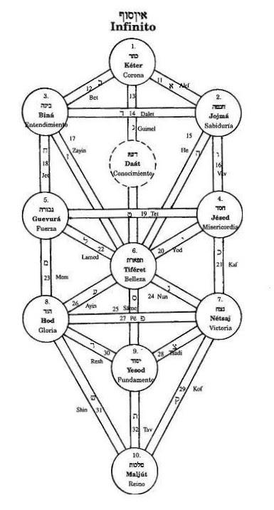 El árbol De La Vida I