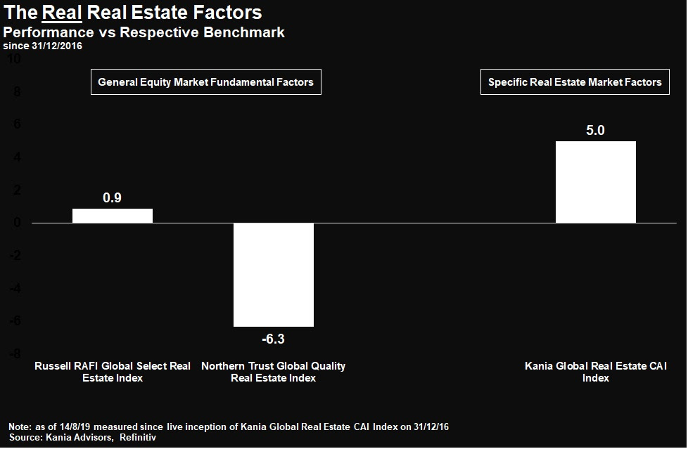 Reits The Real Real Estate Factors Kania Advisors