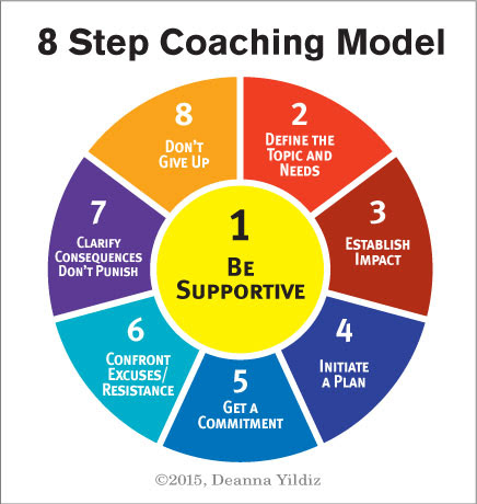 coaching model diagram