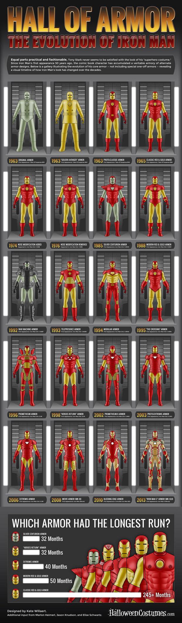 evolucion de las armaduras de iron man