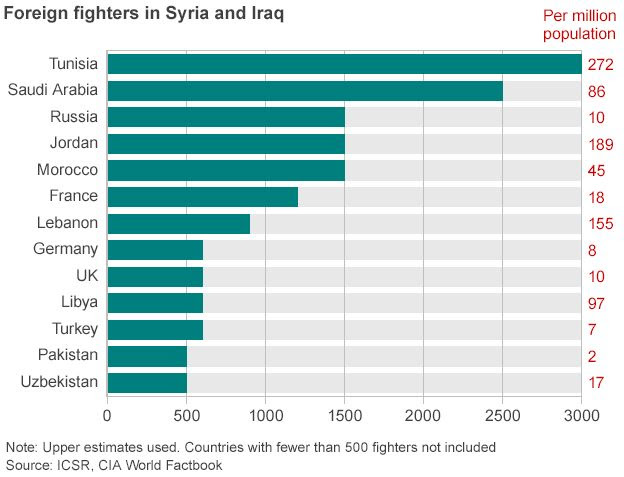 Chart showing the origin and number of foreign fighters in Syria and Iraq