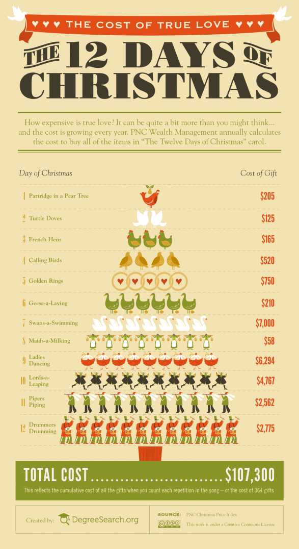 The Cost Of True Love - The Twelve Days Of Christmas