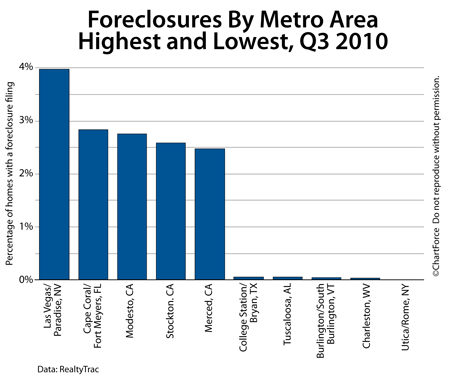 Foreclosures by Metro Area, Q3 2010