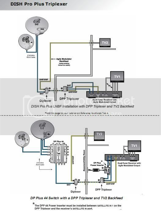 Dish Network Wiring Diagram 192092 2006 Impala Fuse Box Begeboy Wiring Diagram Source