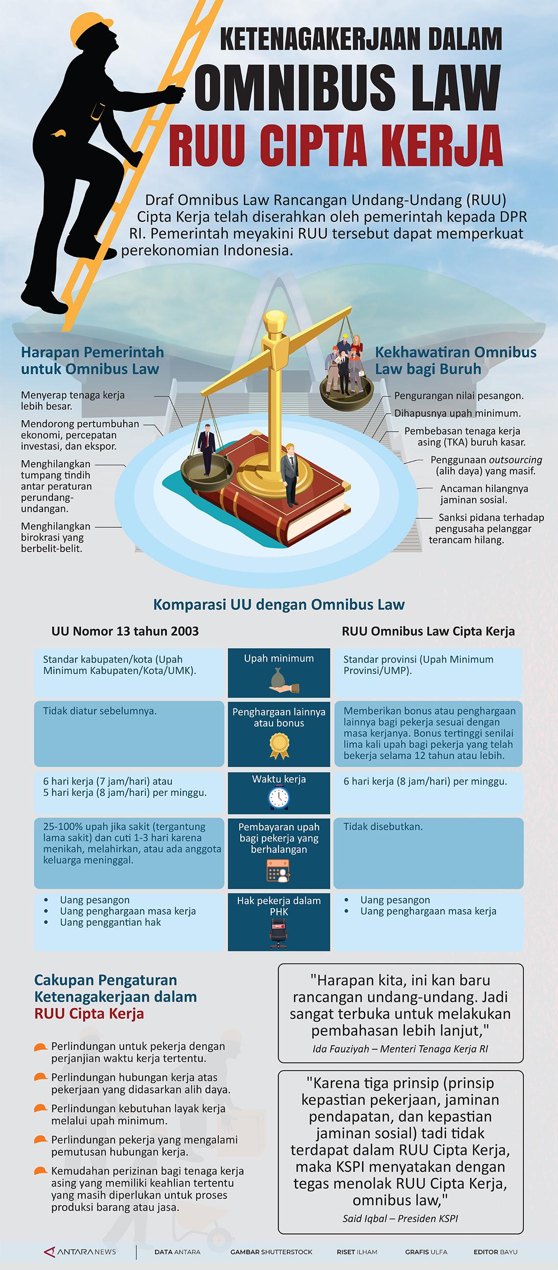 Ketenagakerjaan Dalam Omnibus Law Ruu Cipta Kerja Acehimage Com