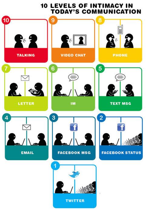 Proximidade e Relacionamento:   Os graus de evolução da proximidade  e do relacionamentos organizados em um ótimo infográfico. Agora é  decidir qual level você quer para sua marca pessoal, branding  profissional e para sua empresa e mercado. Para saber mais  indicamos:Campanha Redes SociaisCampanhas GoogleCampanhas Digitais Para  saber mais sobre a Prumos, visite:prumos.com.br  twitter.com/prumosflickr.com/prumosyoutube.com/prumosslideshare.com/prumosfacebook.com/prumos