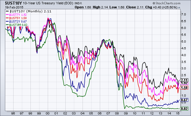 U.S. Treasury Yields