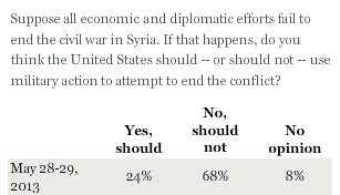 Americans Oppose U.S. Military Involvement in Syria