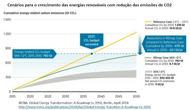 As energias renováveis avançam, mas em ritmo insuficiente para descarbonizar a economia