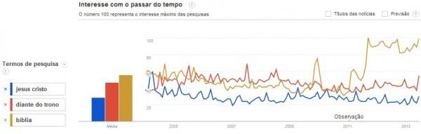 Entre 2006 e 2009, pesquisas sobre o Diante do Trono superavam buscas por Jesus ou Bíblia no Google. Nos últimos anos, interesse diminuiu