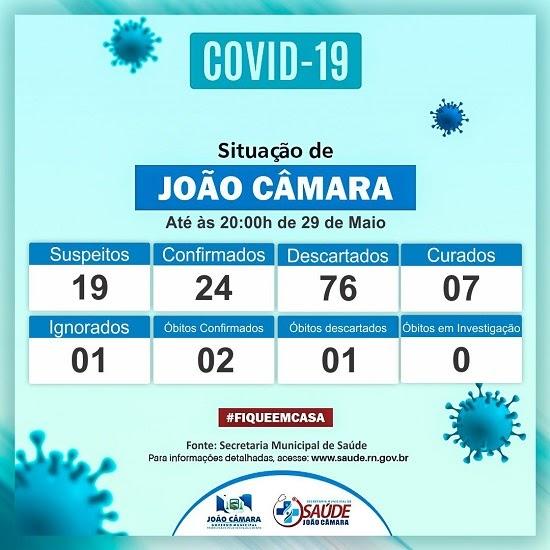 João Câmara tem 24 casos confirmados de Covid-19