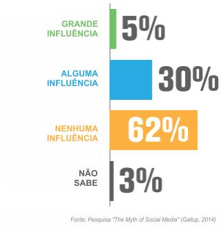 Pesquisa The Myth of Social Media - Gallup 2014