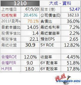 1210_大成_資料_1003Q