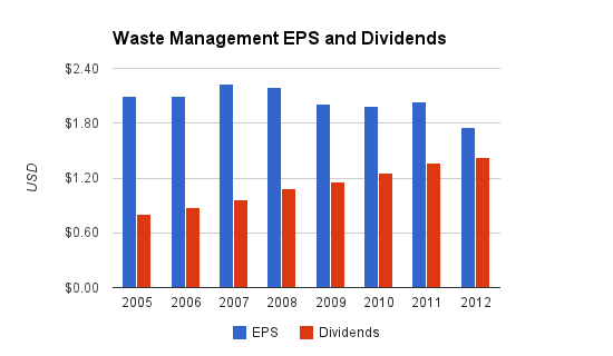 Waste Management Dividends