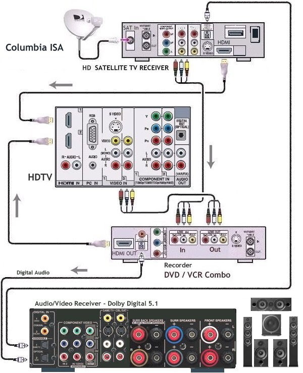 cox cable box to hdtv