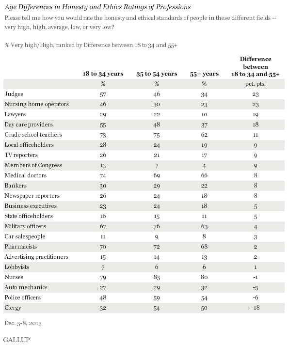 Age Differences in Honesty and Ethics Ratings of Professions, December 2013