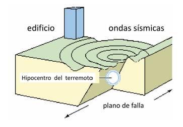 Resultado de imagen para piezoelectrico terremoto