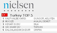 Nielsen Music Control Turkish chart