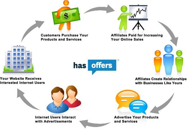 affiliate marketing Bốn điều cần thực hiện khi tham gia Affiliate Marketing