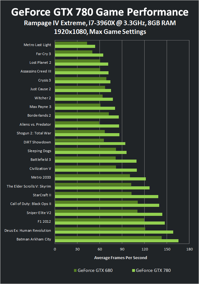 Game Performance for the GeForce GTX 780 vs. GTX 680 at 1920x1080.