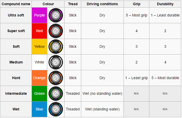 Can Anyone Help Me Understand The Different Types Of Tyres That They Use In Motor Races Eg