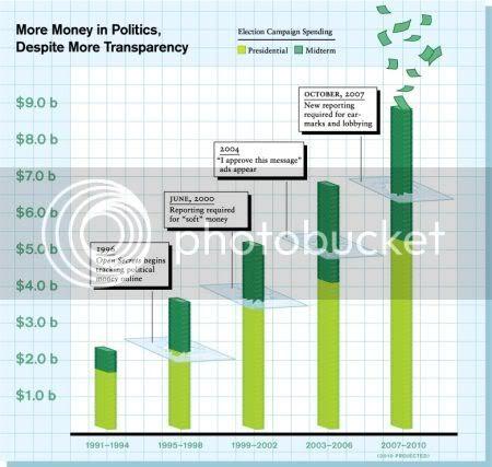 MoveOn Money In Politics