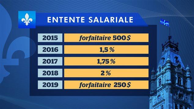 Les chiffres de l'entente salariale