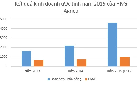 http://www.blogchungkhoan.com/2015/09/mo-tai-khoan-tu-van-au-tu-chung-khoan.html#.Vq9OWUCAZFo