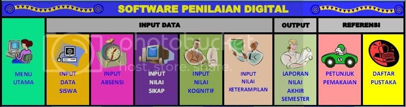 software penilaian digital