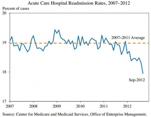 medicare readmit trend