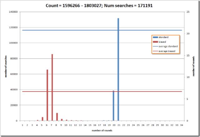 standard vs. biased search