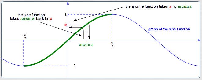 Arcsin 12