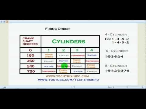 Techtrixinfo Four Cylinder Engine Firing Order Explained