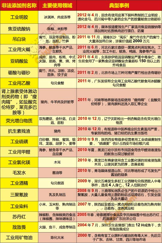 触目惊心!近年来,细数中国人不幸吃过的那些化工原料