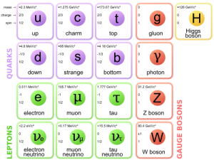 Only 15 known elementary particles. While there are a lot of ways to put these together--more than you or I could count in many lifetimes--the possibilities are still finite.
